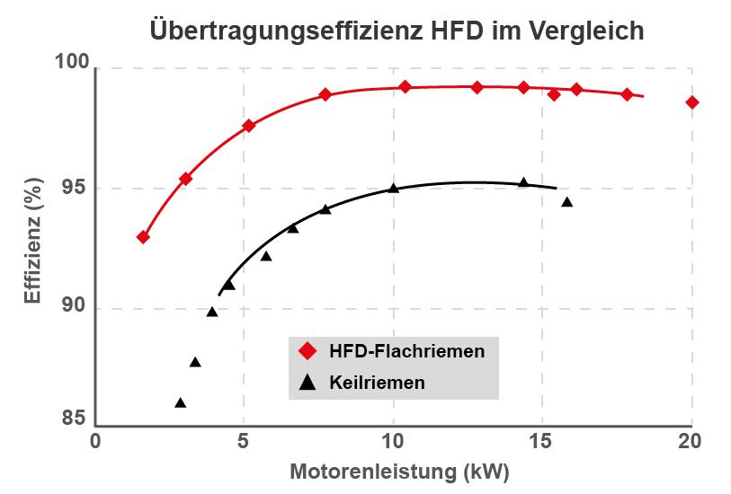 bando_HFD-Flachriemen_Uebertragungseffizienz